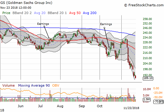 Goldman Sachs (GS) hit a 2-year low with a 2-week decline of 18.4%.