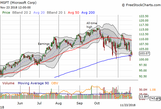 Microsoft (MSFT) is one of the last big-cap tech stocks holding the line at its 200DMA support. The stock cracked $100/share before buyers shot the stock back to 200DMA support.