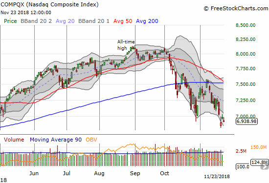 The NASDAQ is also falling lower through its lower-BB channel.