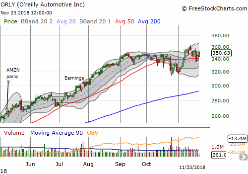 O'Reilly Automotive, Inc. (ORLY) briefly broke out to another all-time high. Support at the 50DMA is holding so far.