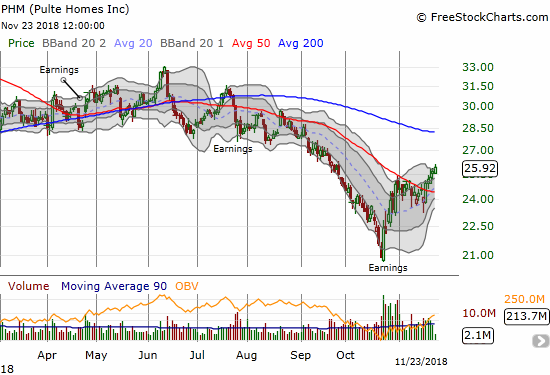 Q3 earnings helped Pulte Homes (PHM) carve out a V-shaped bottom from a 22-month low.