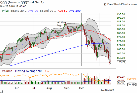 The Invesco QQQ Trust (QQQ) faded sharply from its intraday high to close even with its closing low of the week.