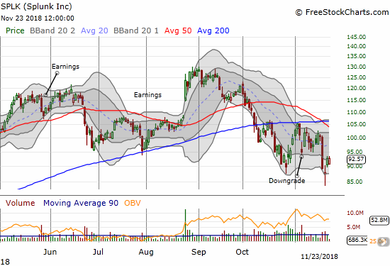 Splunk (SPLK) broke down to a 9-month low before bouncing slightly. The stock's 200DMA has held as resistance since early October.