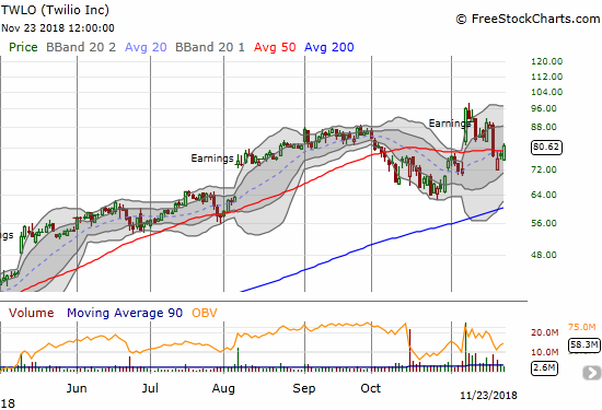Twilio (TWLO) finished reversing its huge post-earnings gains. Can it now hold onto 50DMA support?