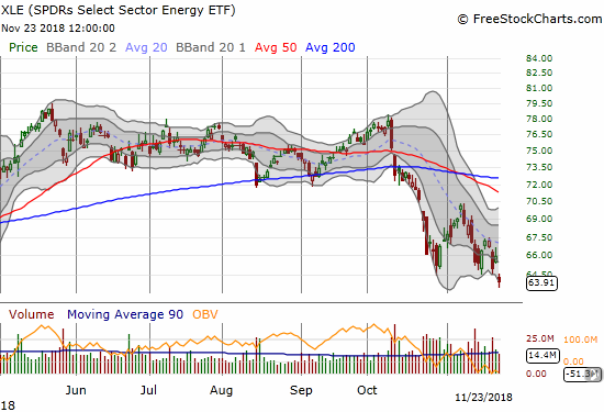 The Energy Select Sector SPDR ETF (XLE) is closing to test its 2017 low set in August that year. The ETF lost another 3.2% alongside the large loss in the price of oil.