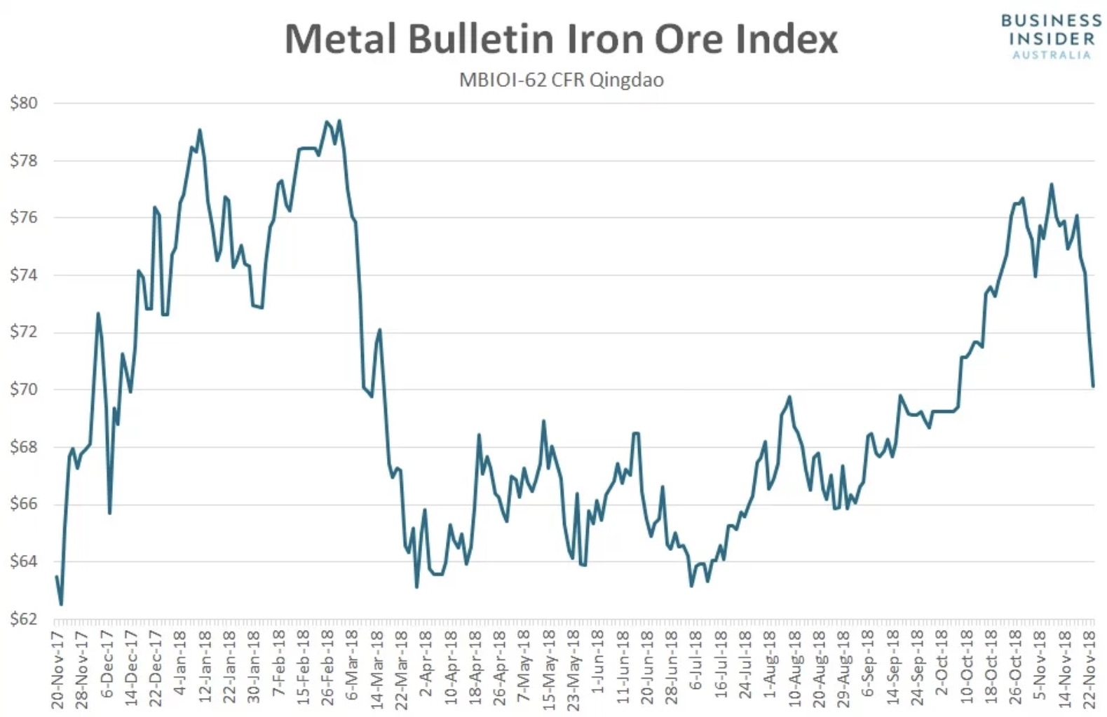 With the latest price plunge, iron ore confirmed another topping pattern. The last top fell short of the double-top that started 2018.