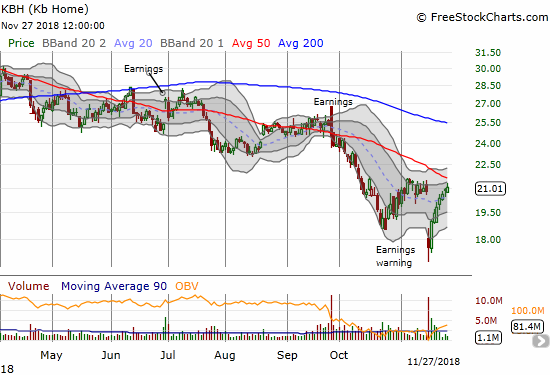 KB Home (KBH) this week finished filling the gap down from its earnings warning.