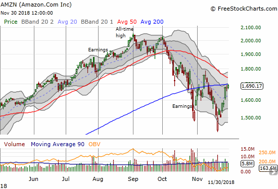Amazon.com (AMZN) is facing down another test of 200DMA resistance. A rapidly declining 50DMA looks even more menacing.