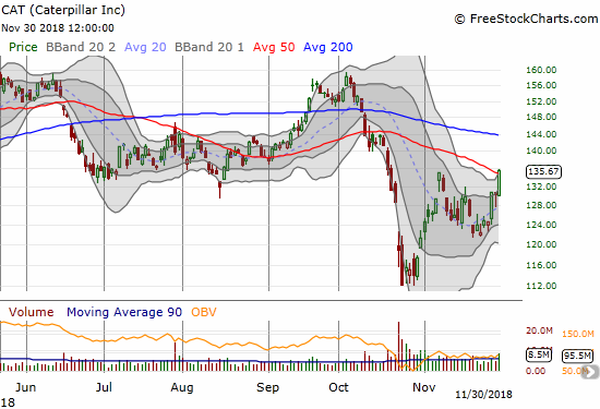 Caterpillar (CAT) soared 4.2% to poke through 50DMA resistance. The declining 200DMA is now in play.