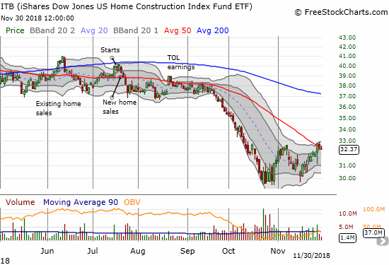 The iShares US Home Construction ETF (ITB) is struggling to break through critical 50DMA resistance.