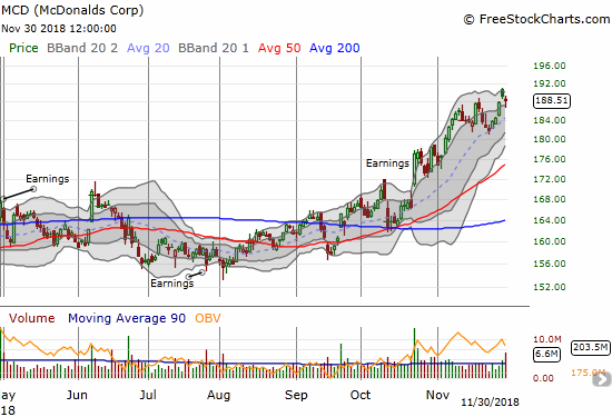 McDonalds (MCD) bounced neatly off its 50DMA *support* to notch a new all-time high.