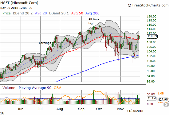 Microsoft (MSFT) held onto its 200DMA support and is up 9.0% since that important test.