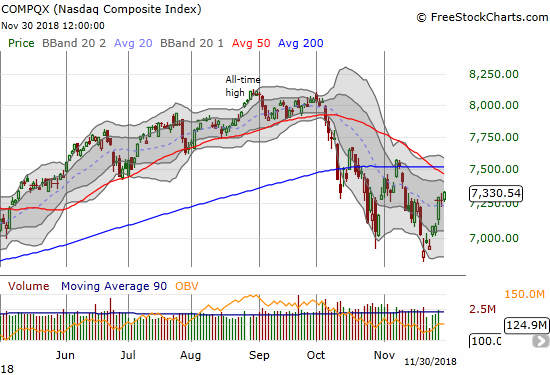 The NASDAQ gained 0.7% for a 3-week high. The week completed an impressive continuation from a snapback from below its lower Bollinger Band.