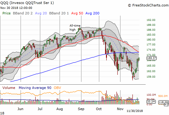 The Invesco QQQ Trust (QQQ) gained 0.7% and is essentially mimicking the NASDAQ.