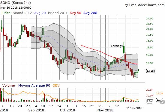 Sonos (SONO) looks like it is finding its sea legs but it still far from regaining its post-earnings momentum.