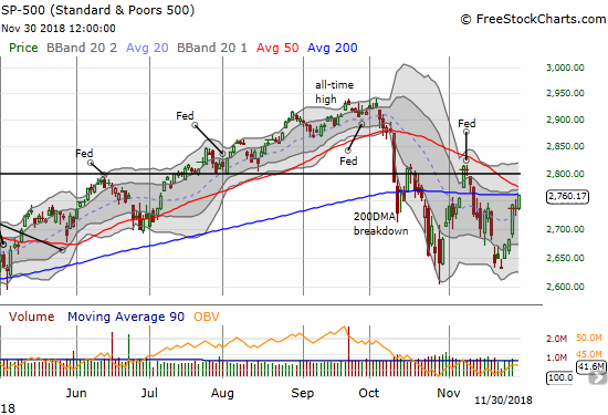 The S&P 500 (SPY) ended the month of November closing right at the critical resistance of the 200DMA.