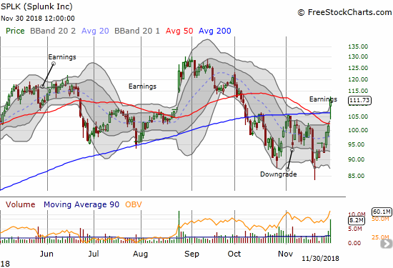 Splunk (SPLK) broke out above its 200DMA post-earnings but had to struggle to hold on. The 9.9% post-earnings gain has the stock poised for a fresh run at a new all-time high.