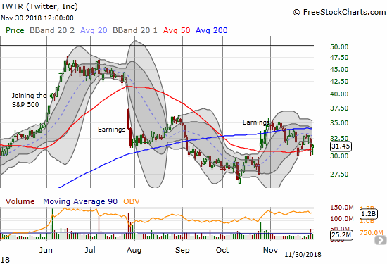 Twitter (TWTR) seems to be doing well churning away above its 50DMA support.