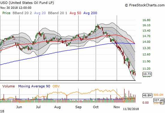 United States Oil (USO) has finally stopped going down almost every day. Is this the pause that refreshes the sellers or could it lead to a sustainable bottom?