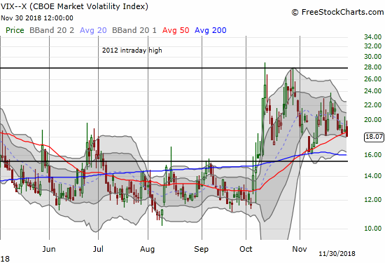 The volatility index, the VIX, closed at 18.1 and right at a 2-week low.