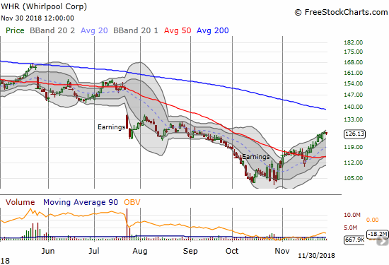 Whirlpool (WHR) is still going strong after its 50DMA breakout early in November. The 200DMA looks like it is in play.