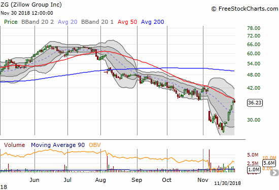 Zillow Group (ZG) is benefiting greatly from massive insider buying. Only 50DMA resistance has slowed it down so far.