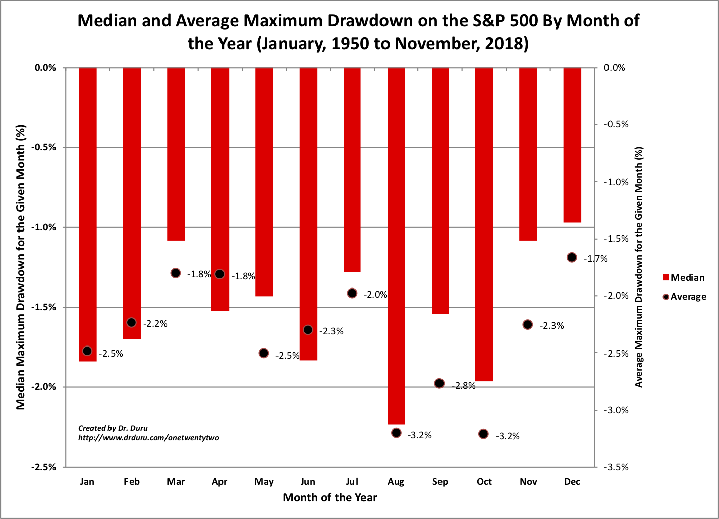 Median and Average Maximum Drawdown on the S&P 500 By Month of the Year (January, 1950 to November, 2018)