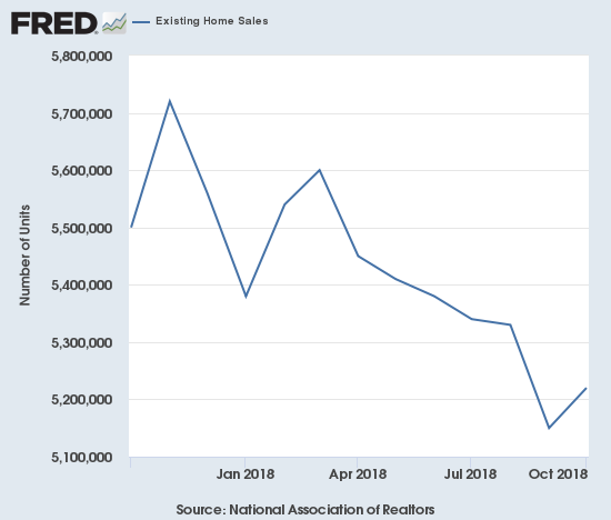 There is little room for optimism in this chart: the trend for existing home sales remains definitively down despite a small month-over-month bump in October.
