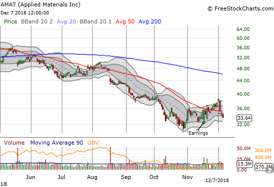 Applied Materials (AMAT) lost 3.0% and confirmed a fresh 50DMA breakdown.