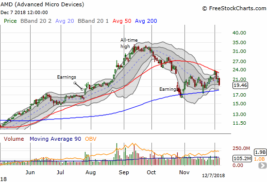 Advanced Micro Devices (AMD) lost 8.6% on a continuation of a confirmed failure at 50DMA resistance. Support at its 200DMA is back in play.
