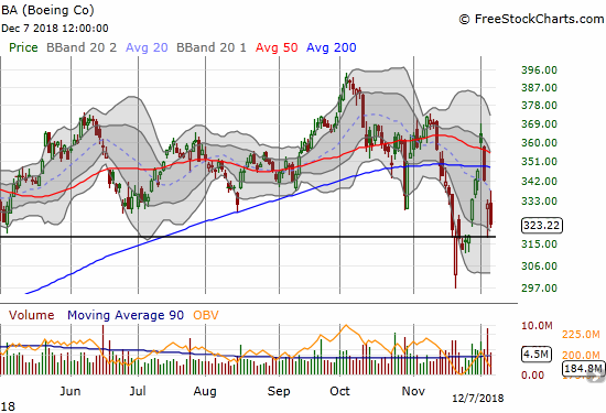 Boeing (BA) confirmed a lower high in what still looks like an extended topping pattern. The stock sliced right back through its 50 and 200DMAs.