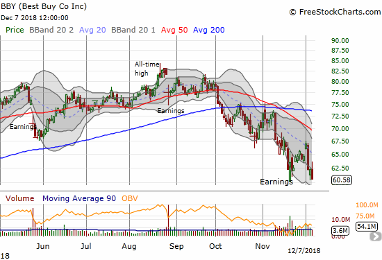 Best Buy (BBY) plunged from its declining 20DMA ending the week at a new 52-week low. A complete reversal of its late 2017 breakout is back in play.