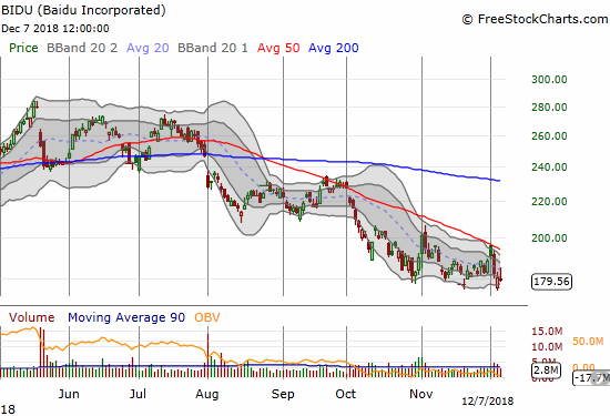 Baidu (BIDU) lost 0.6% after sellers swiftly faded a healthy intraday gain. Recent lows are critical support.