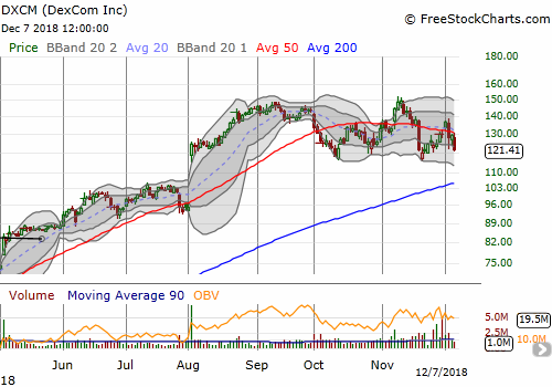 Dexcom (DXCM) lost 6.2% and confirmed a new 50DMA breakdown. An extended topping pattern may be forming.