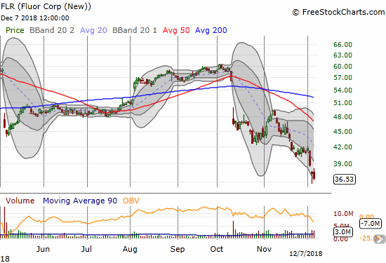 Fluor (FLR) lost 2.2% to close at a more than 9 1/2 year low.