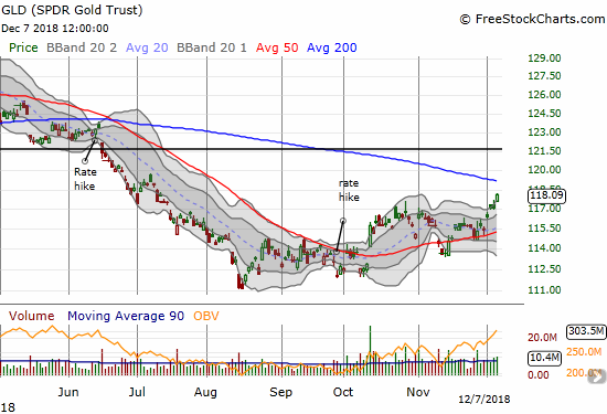 The SPDR Gold Shares (GLD) gained 0.8% for a 5-month high.