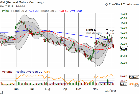 General Motors (GM) lost 2.8% and clung to 50DMA support. The stock confirmed a 200DMA breakdown and is close to filling the October 31st gap up.