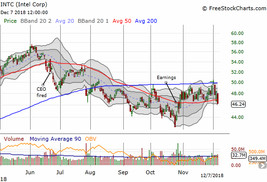 Intel (INTC) lost 4.4% and pushed through its 50DMA for the first time in 6 weeks.