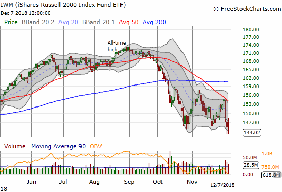 The iShares Russell 2000 ETF (IWM) closed at a new 15-month closing low with a 2.2% loss on the day.