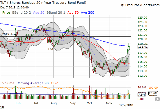 The iShares 20+ Year Treasury Bond ETF (TLT) soared this week but could not break through 200DMA resistance.