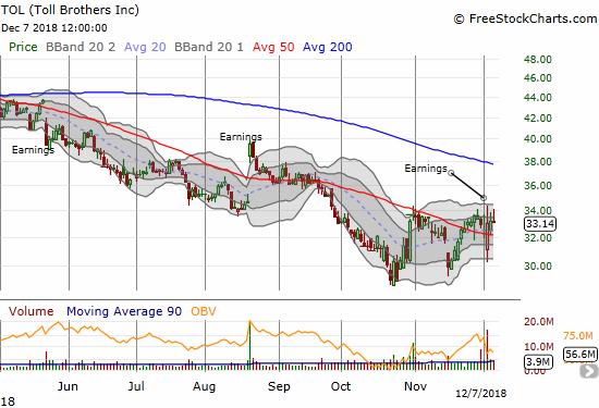 Toll Brothers (TOL) raced higher to the recent intraday highs only to get pushed back to a 0.2% loss.
