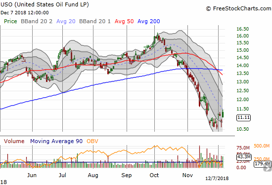 United States Oil (USO) gapped higher but closed with just a 1.6% gain. The downtrending 20DMA held as resistance.