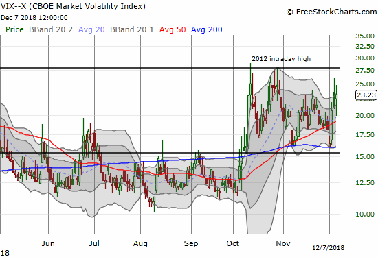 The volatility index, the VIX, jumped 9.6% but never broke the intraday high from the previous day.