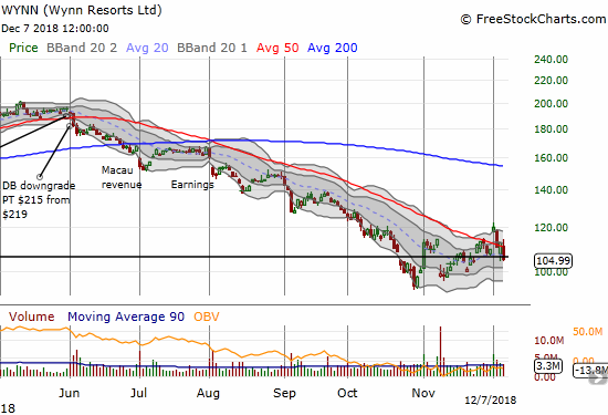 Wynn Resorts (WYNN) lunged 6.6% and confirmed the end of its earlier breakout.