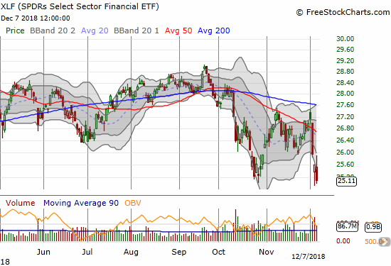 The Financial Select Sector SPDR ETF (XLF) lost 1.9% with a new 15-month closing low.