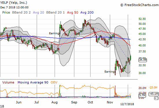 Yelp (YELP) gapped high enough at the open to cling to a 0.5% gain after sellers ended the beating at the close.