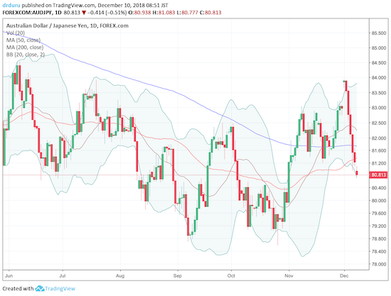 AUD/JPY continued to drop below 50DMA support. The recent lows are back in play.