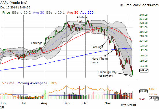 Apple (AAPL) staged a sharply rally from a 3.1% loss and near 8-month low to a 0.7% gain.