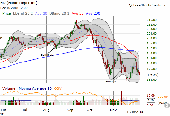Home Depot (HD) still lost 0.6% after buyers picked the stock off recent lows.