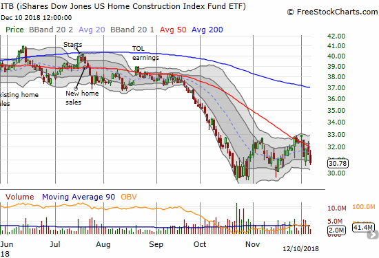 The iShares US Home Construction ETF (ITB) lost a whopping 2.0% and (re)confirmed its downward trending 50DMA resistance.